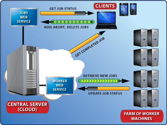 Cloud SDK Diagram
