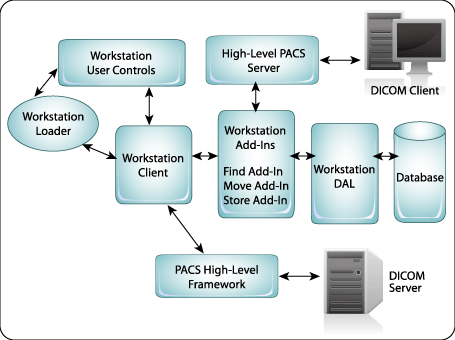 LEADTOOLS PACS Workstation Framework Diagram