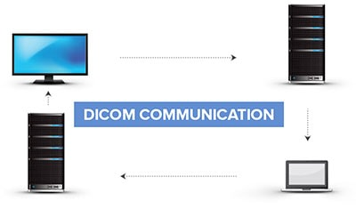 DICOM Communication