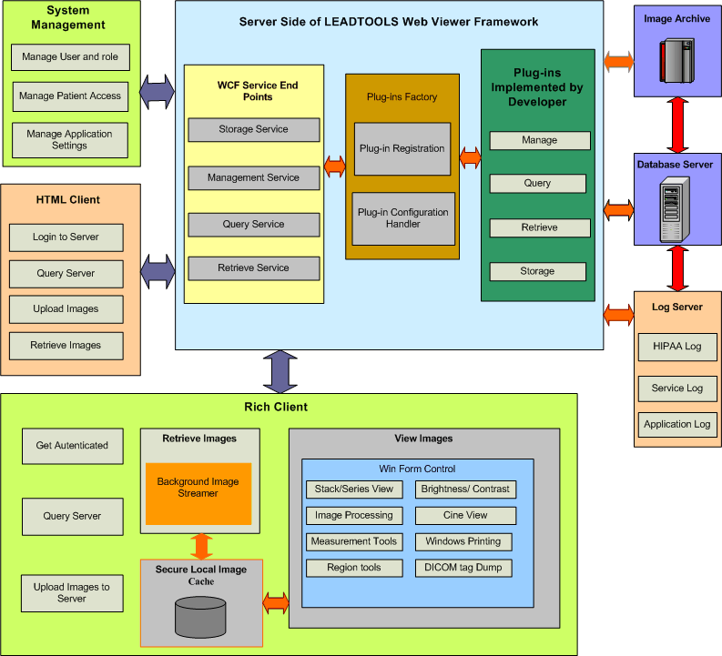 Leadtools medical web viewer client side web service Architecture design software