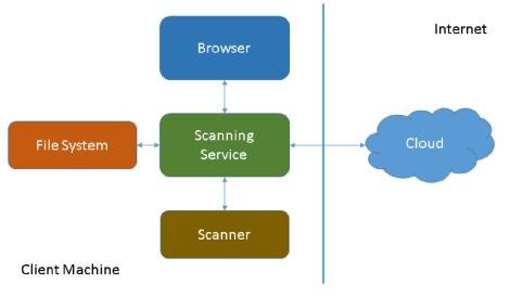Web Scanning Framework - Raster, Medical, Document Help