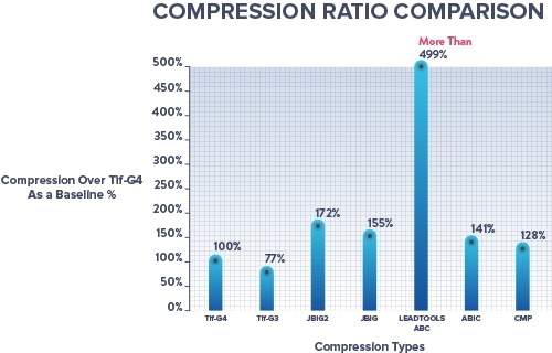 comparison Chart of Bitonal Image Compressions